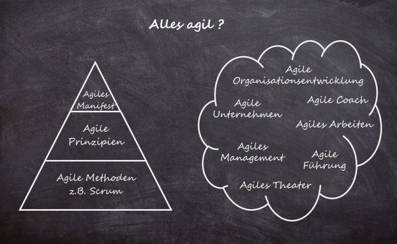 AgilesManagement Bild (c) Berhard Nensel